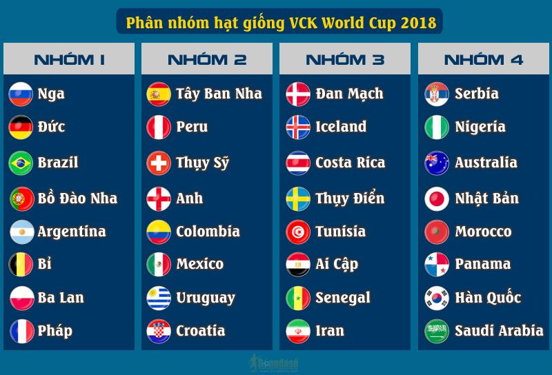 lễ bốc thăm chia bảng VCK World Cup 2018