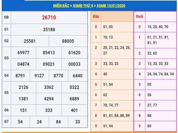 Thống kê kqxsmb ngày 16/01 của các chuyên gia