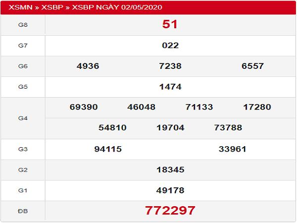 Thống kê KQXSBP-xổ số bình phước ngày 09/05 tỷ lệ trúng cao
