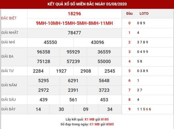 Phân tích cặp loto đẹp XSMB hôm nay ngày 6-8-2020