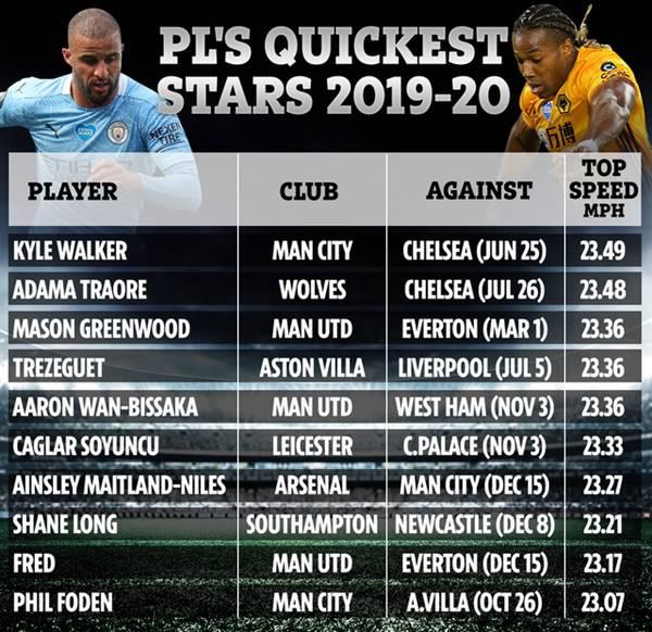 Danh sách các cầu thủ chạy nhanh nhất Ngoại Hạng Anh